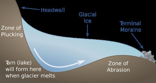 2000px-Glacial_Tarn_Formation_EN.svg