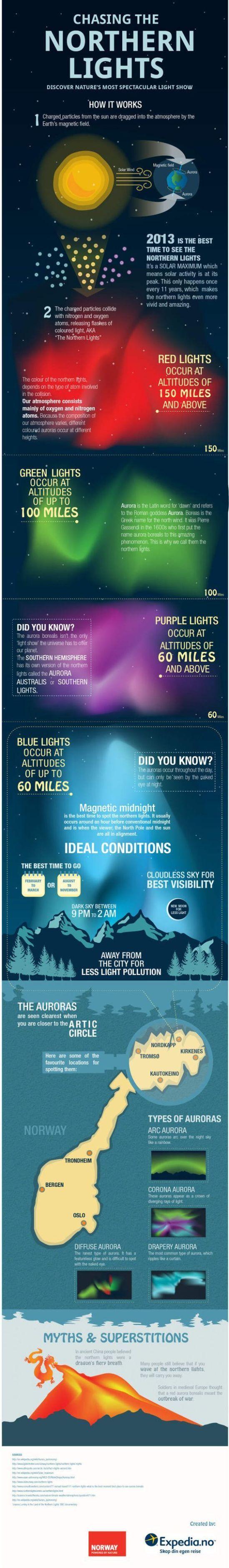 aurora-infographic